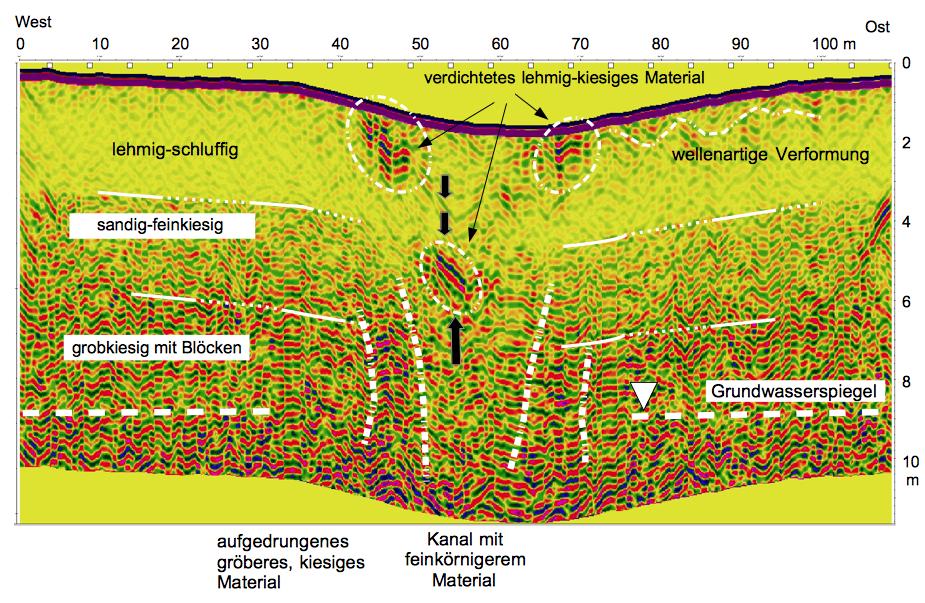 Radargramm Bodenradar Eindringtiefe größer 10 m bei 200 MHz