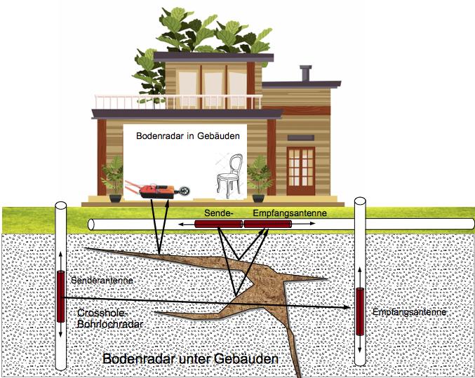 Bodenradar in und unter Gebäuden Bohrloch-Radar - Crosshole-Radar